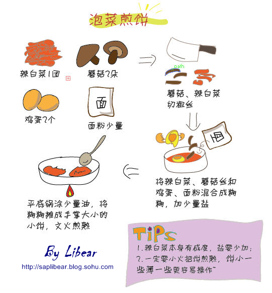 开始简陋地手绘图 --- 泡菜煎饼