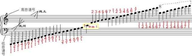 五线谱简谱对照表 钢琴版