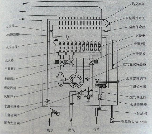 热水器点火器电路图;; 【唐山人】燃气热水器的一般知识;; 强排热水器