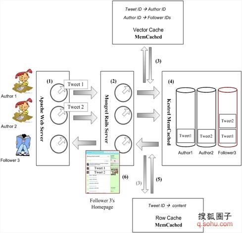 twitter系统结构分析(转载)